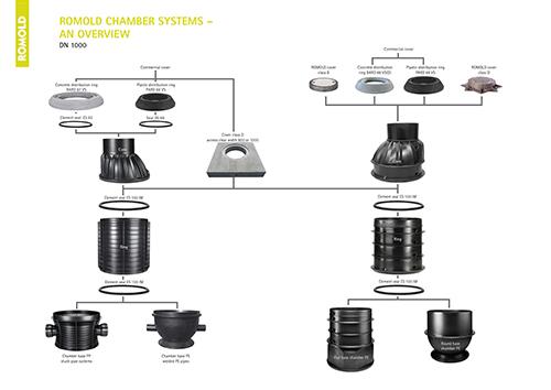 ROMOLD_Chamber_System_DN_1000_EN