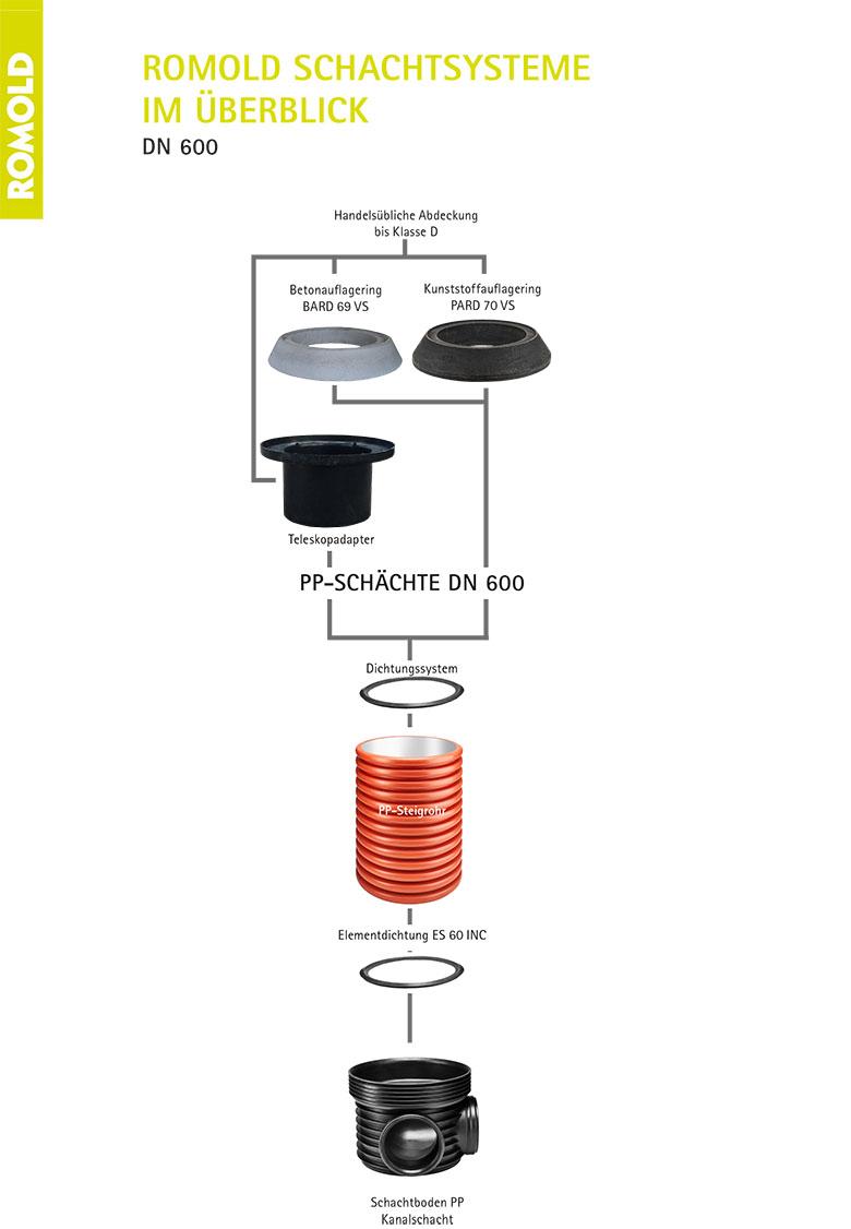 ROMOLD_Produkte_Kreislauf_Überblick_2019.indd