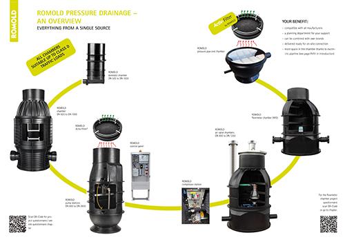 ROMOLD_preassure_drainage_EN